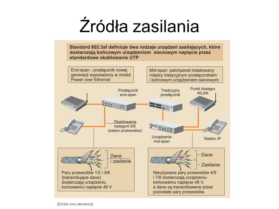 Źródła zasilania [Źródło: www.networld.pl]